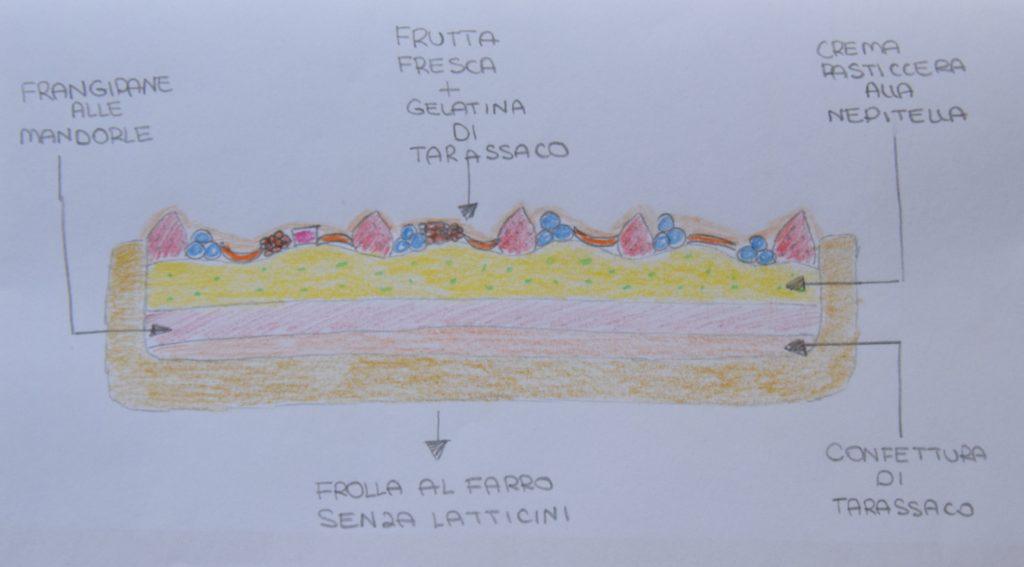 Crostata Frangipane con Confettura di Tarassaco, Crema pasticcera alla Nepitella e Frutta fresca